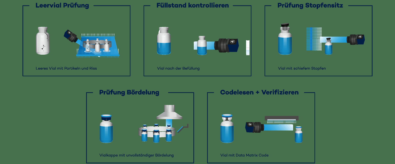 Lückenlose Qualitätskontrolle beim Füll-Verschließ-Prozess von Vials