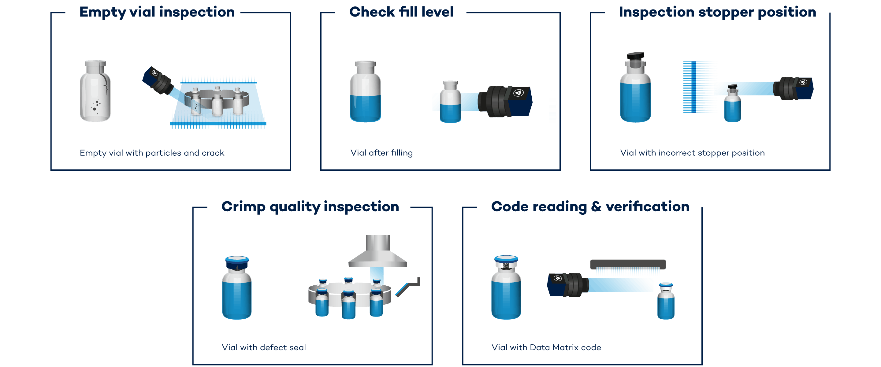 Process Controll in Vial Inspection