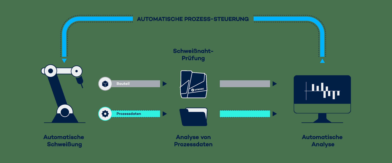 Optimierung des Schweissprozesses mit Weldloop,