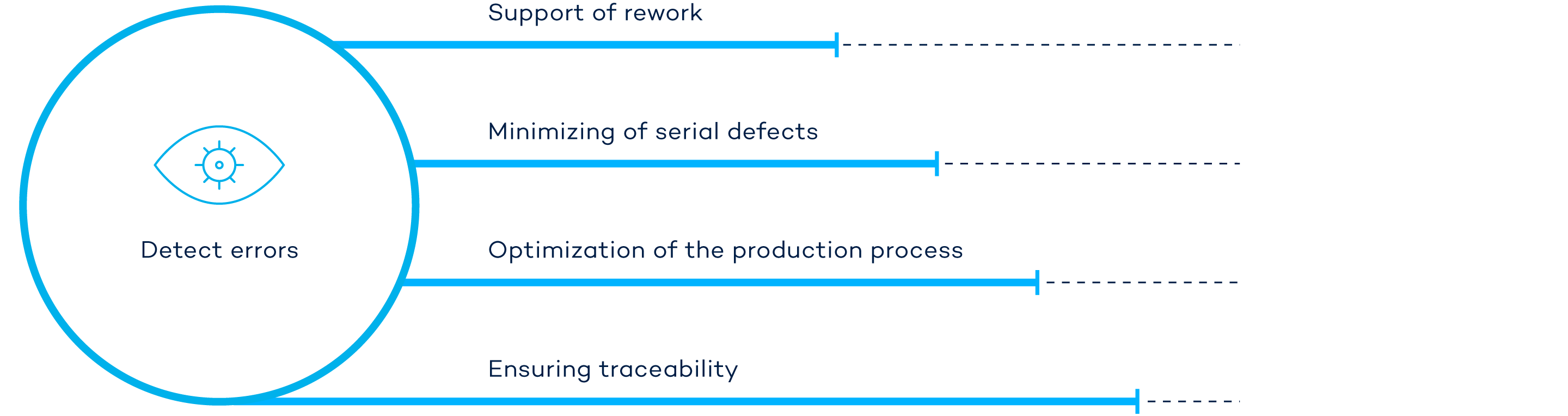 The infographic shows the process optimizations enabled by data analysis in VINSPEC systems.