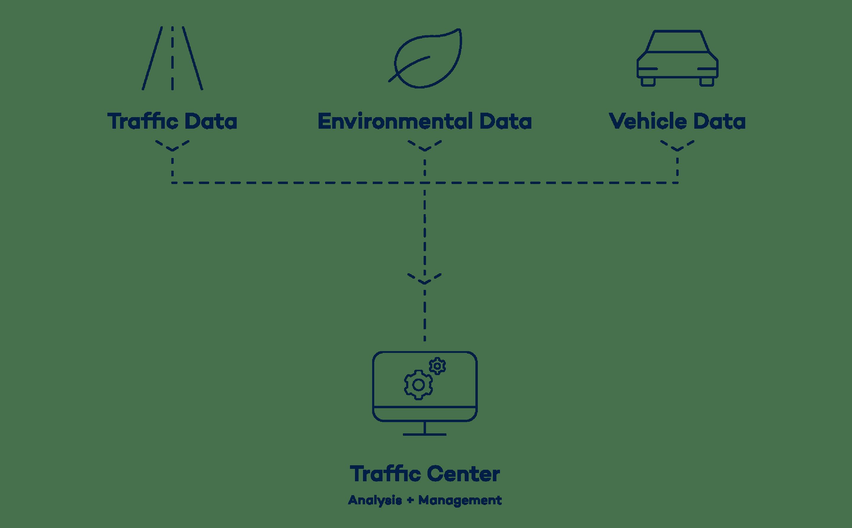 Gestion intelligente du trafic routier pour villes intelligentes