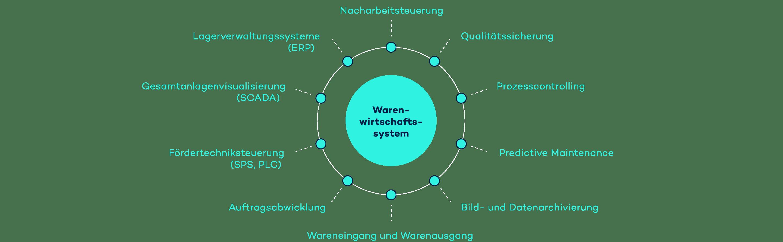 Infografik Warenwirtschaftssystem mit den verschiedenen Möglichkeiten der Datennutzung