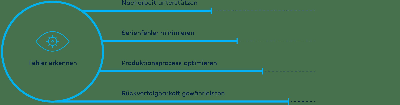 Die Infografik zeigt, welche Prozessoptimierungen die Datenanalyse der VINSPEC Systeme liefert.
