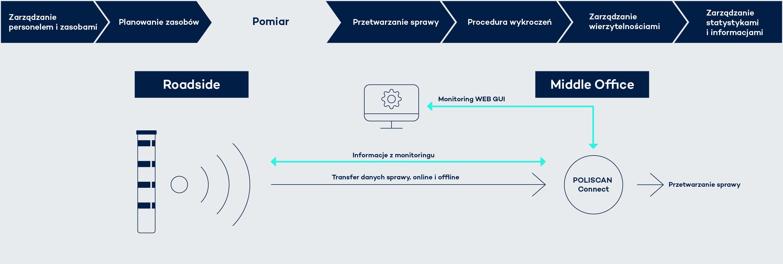 Oprogramowanie POLISCAN łatwo się integruje z istniejącymi rozwiązaniami
