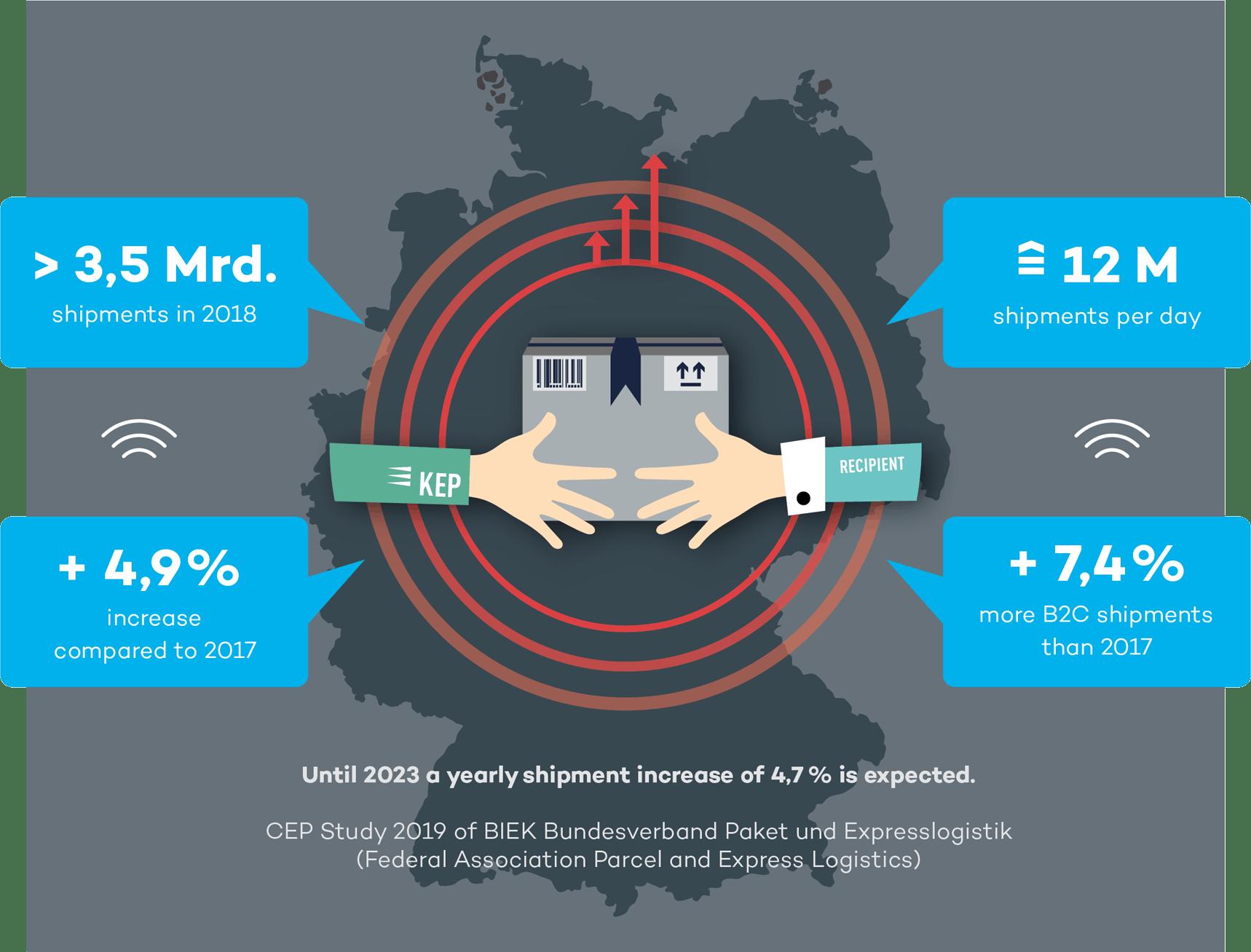 infographic CEP market