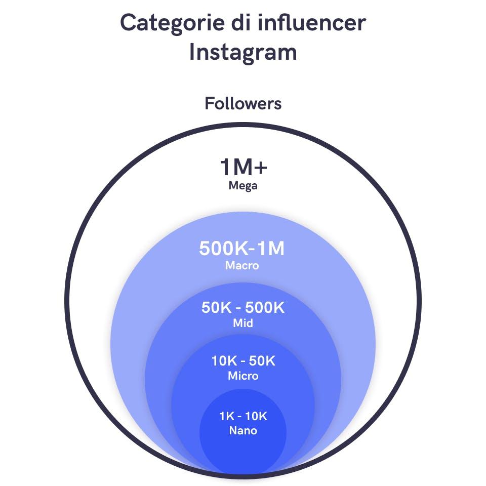 Il Grafico rappresenta le categorie di influencer suddivise in base al numero di follower
