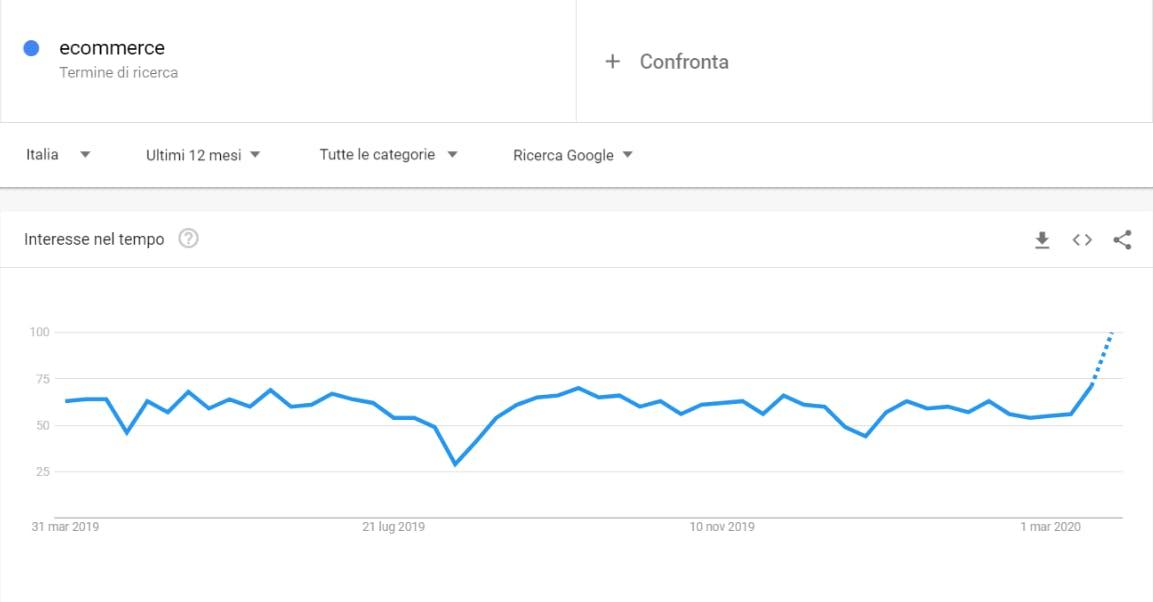 google trends per identificare clienti target