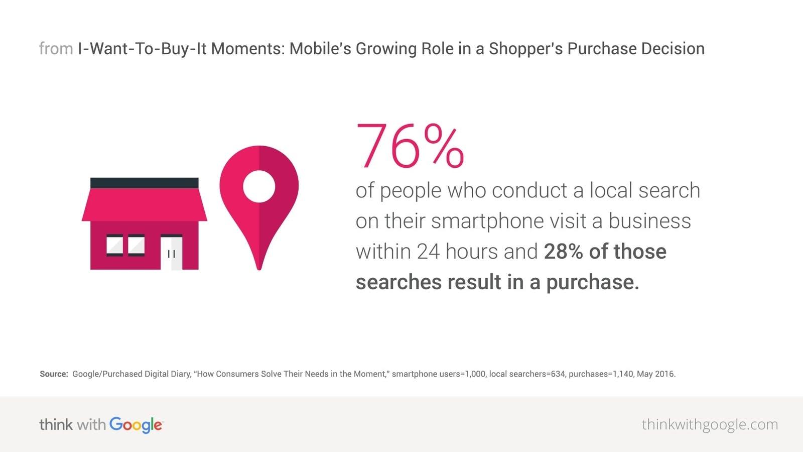 ricerca google consumatori ecommerce per attività locali