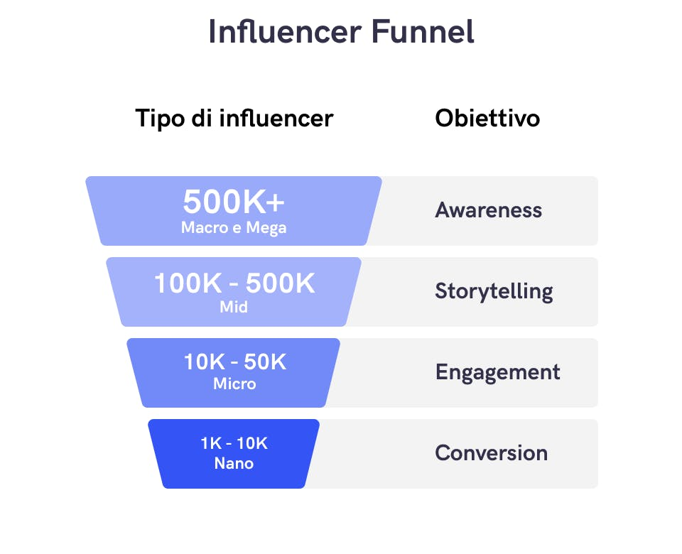 Influencer Funnel, il grafico mostra la struttura per numero di follower