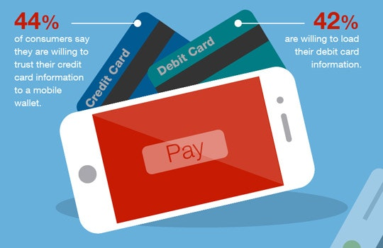 Ensuring Success with New Mobile Payment Methods