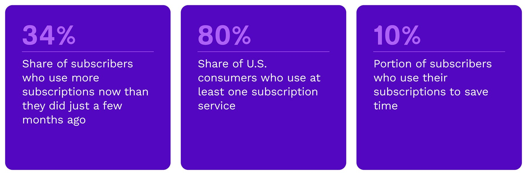 The Subscription Commerce Tracker®, a PYMNTS and Vindicia collaboration