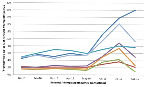 Clear Illustration of Costco-Amex Impact on Subscription Renewals