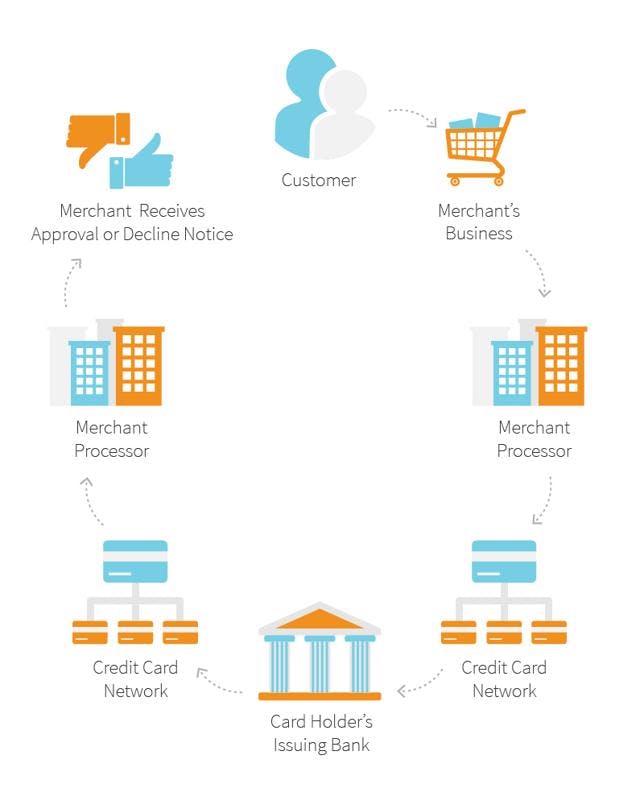 Understanding credit card merchant fees