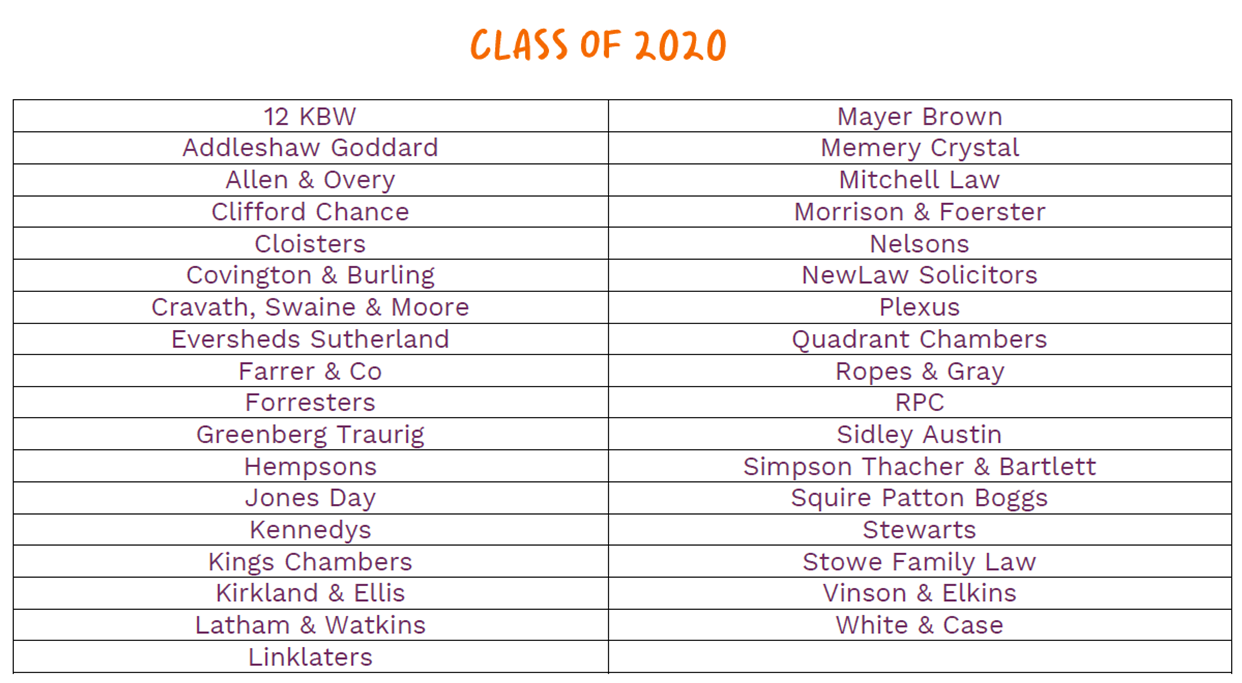 Table showing class of 2020