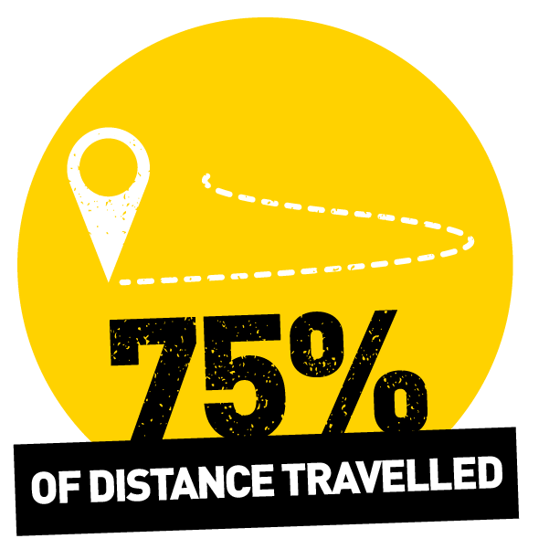 75% travelled