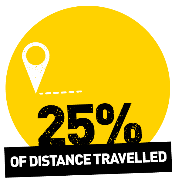 25% travelled