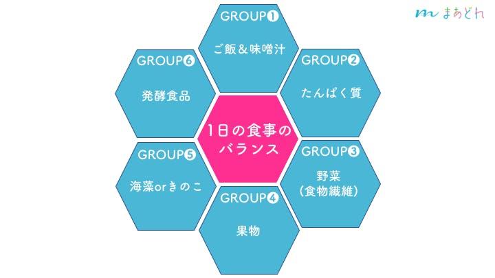 前編にも登場した食育のベースとなる6つの食品グループ