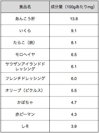 出典 文部科学省 日本食品標準成分表2015年版(七訂)