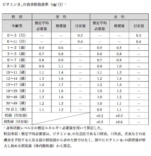 出典 厚生労働省 日本人の食事摂取基準2015年版