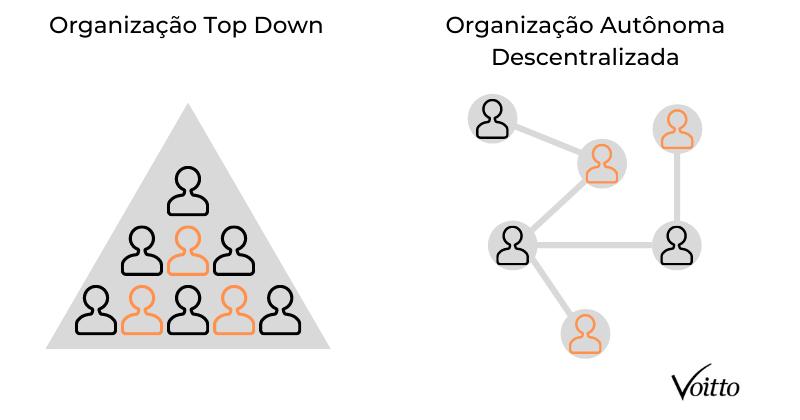O que é uma organização autônoma descentralizada (DAO)? | Blog Voitto