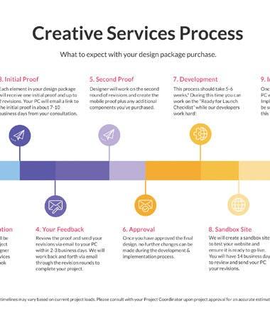 Custom Design Timeline