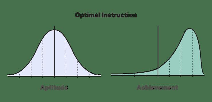 Mastery-based learning aptitude versus achievement
