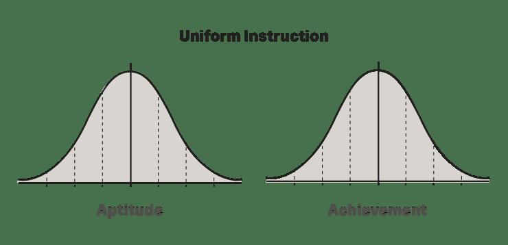 Uniform instruction aptitude versus achievement