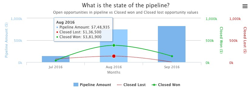 Visualize sales pipeline