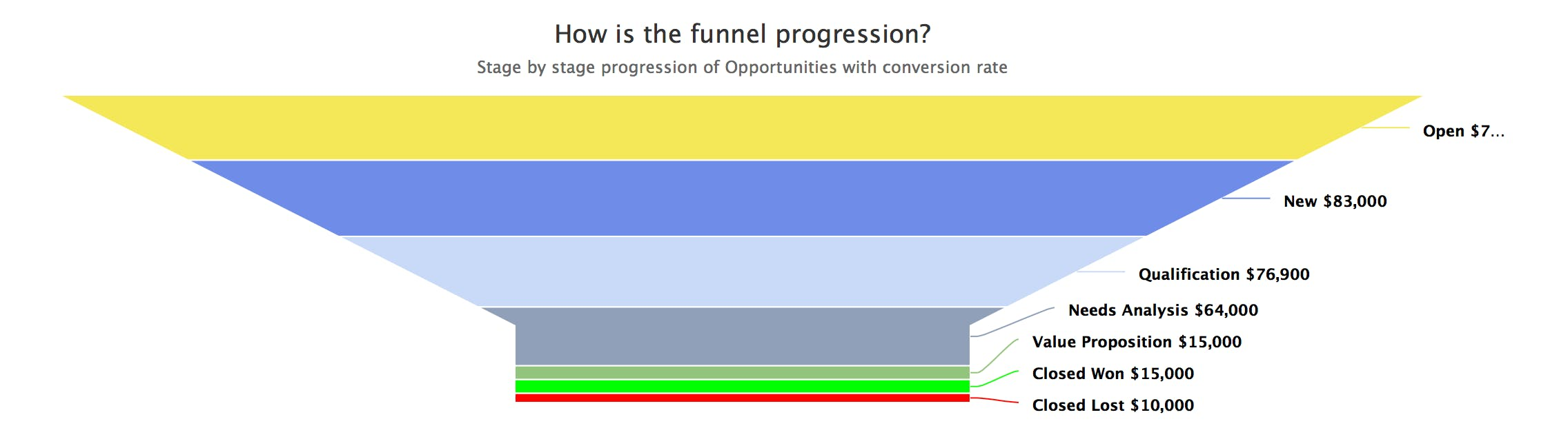 Sales Opportunity Funnel