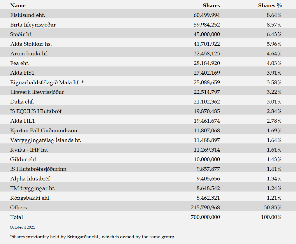 Largest Shareholders