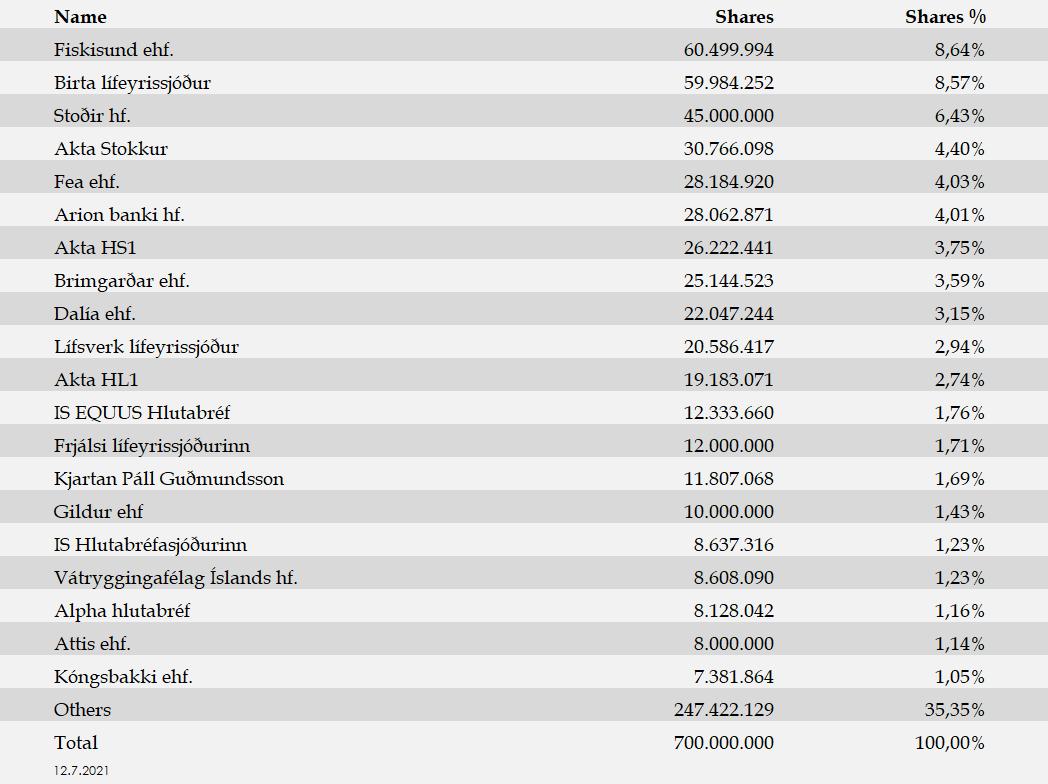 Largest Shareholders 12.07.2021
