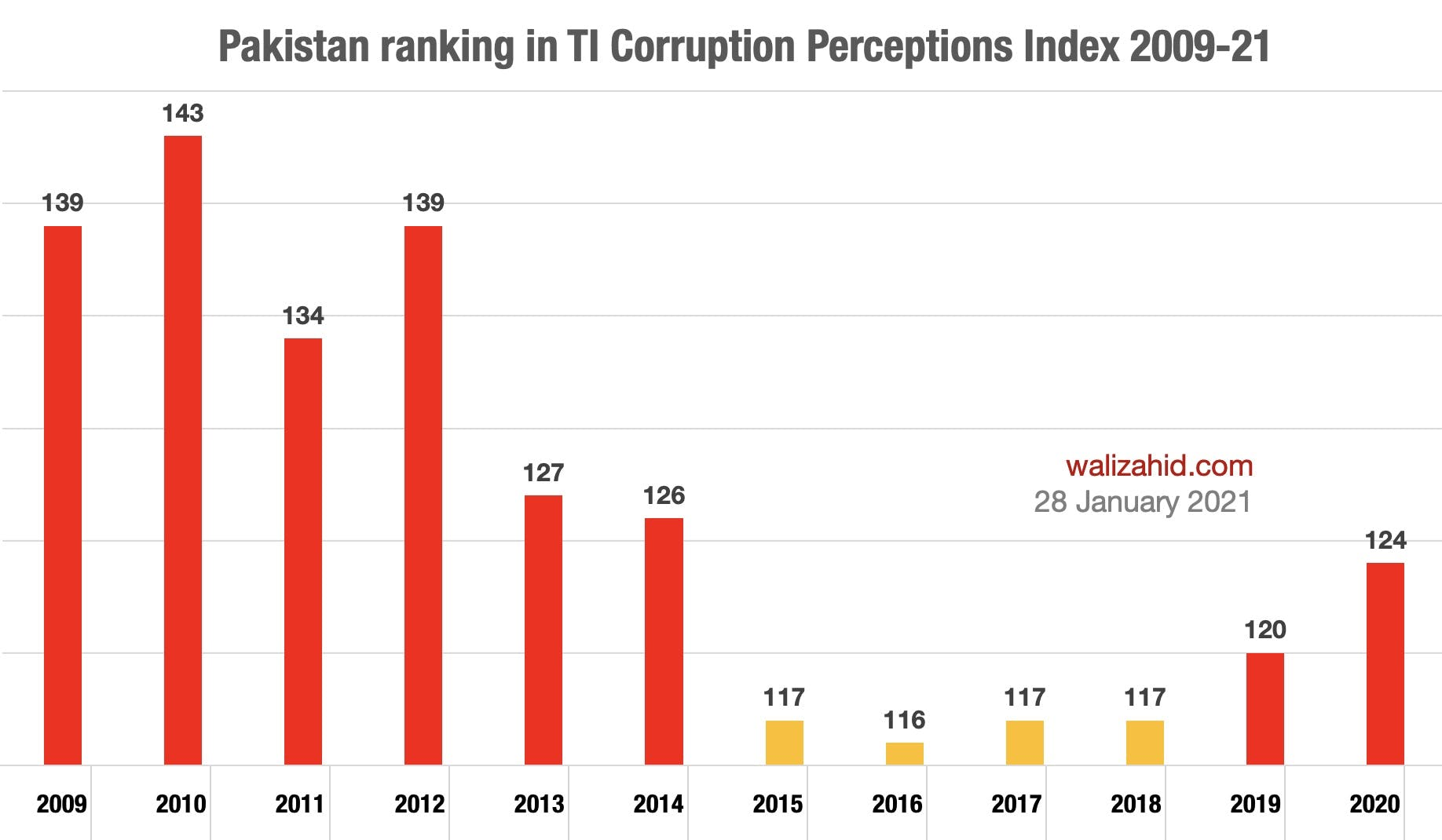 Corruption perception in Pakistan: 2009-2021