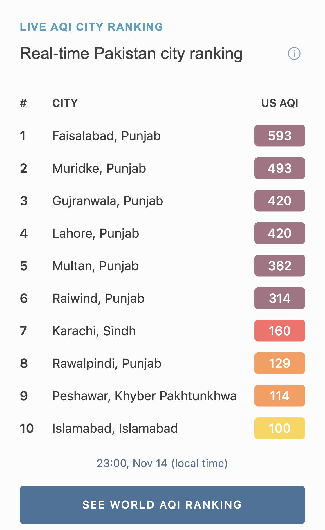 14 November 2020: Faisalabad tops Pakistani cities in worst air quality ranking. Photo: AQI