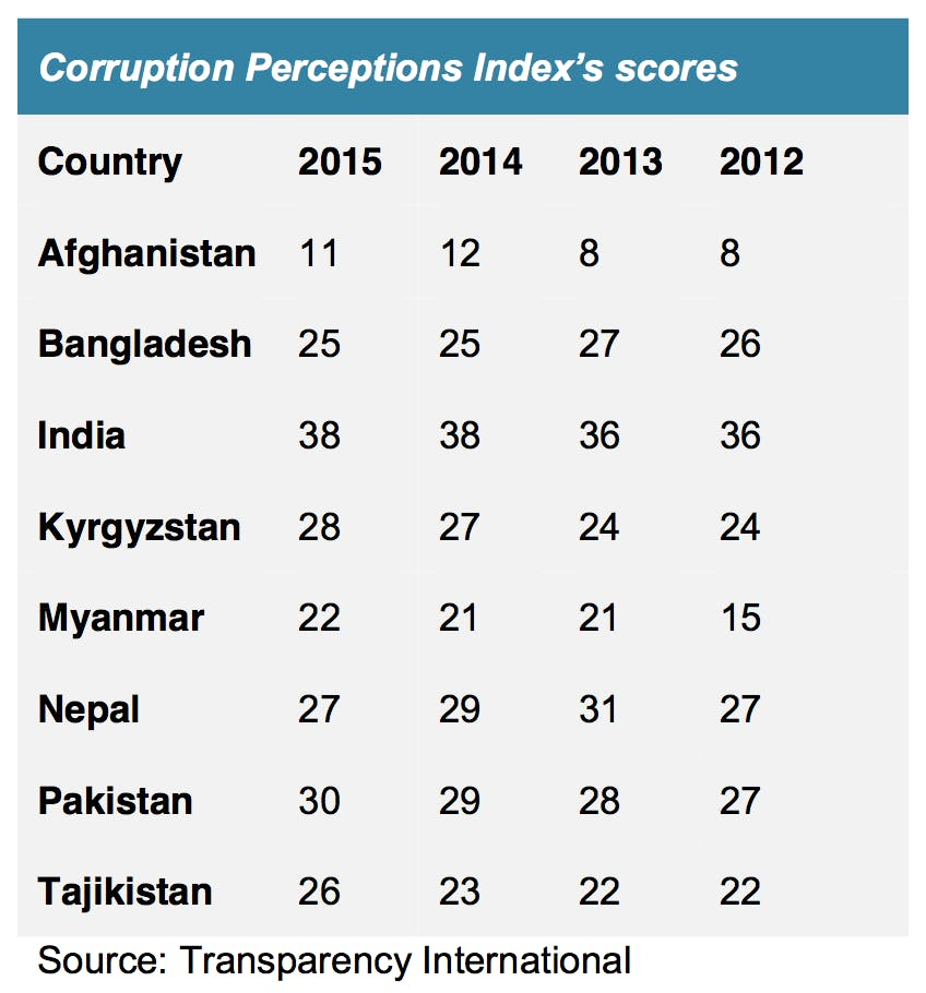 Corruption ranking in South Asia, 2012-16