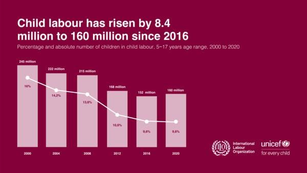 Child Labor has risen by 8.4 million to 160 million since 2016