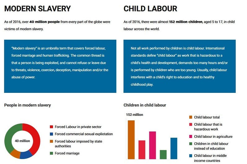 Statistics for Modern Slavery and Child Labour