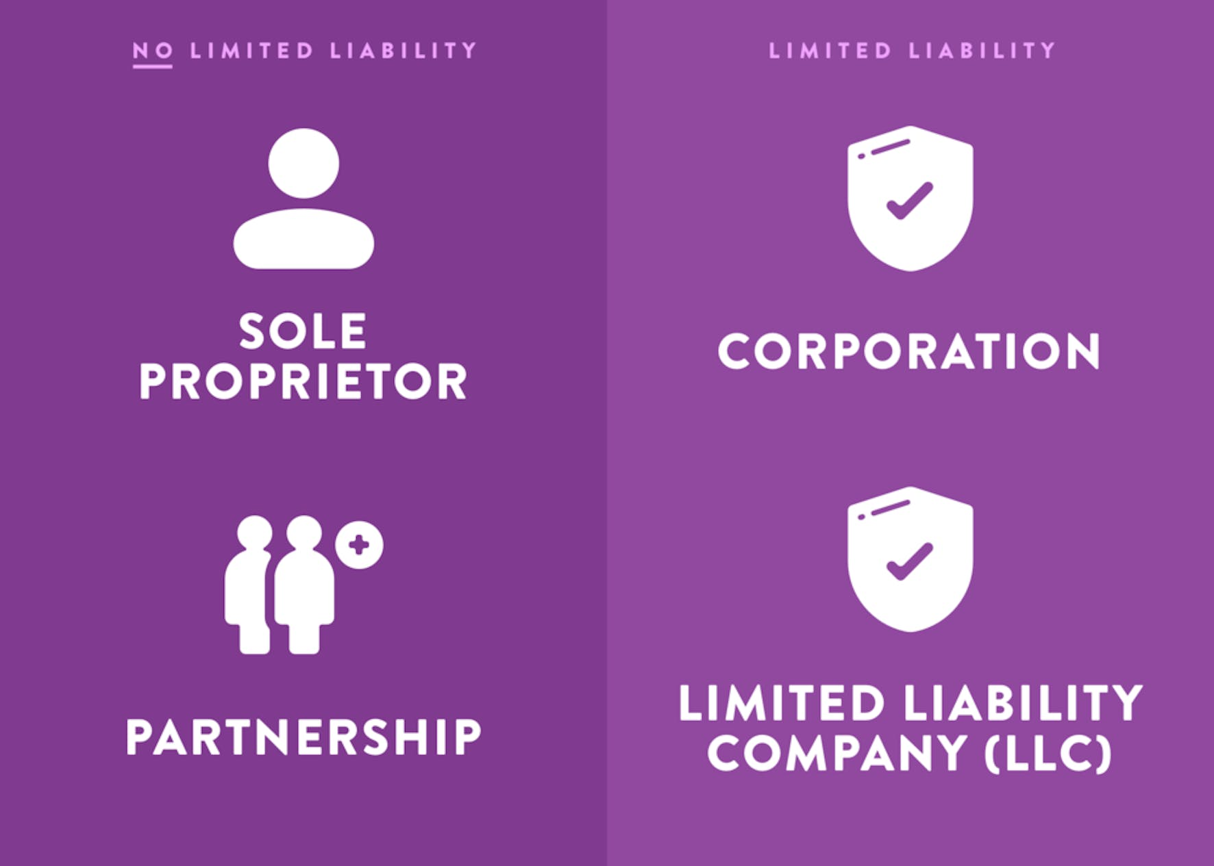 LLCs and Corporations have limited liability. Sole Proprietors and Partnerships do not.