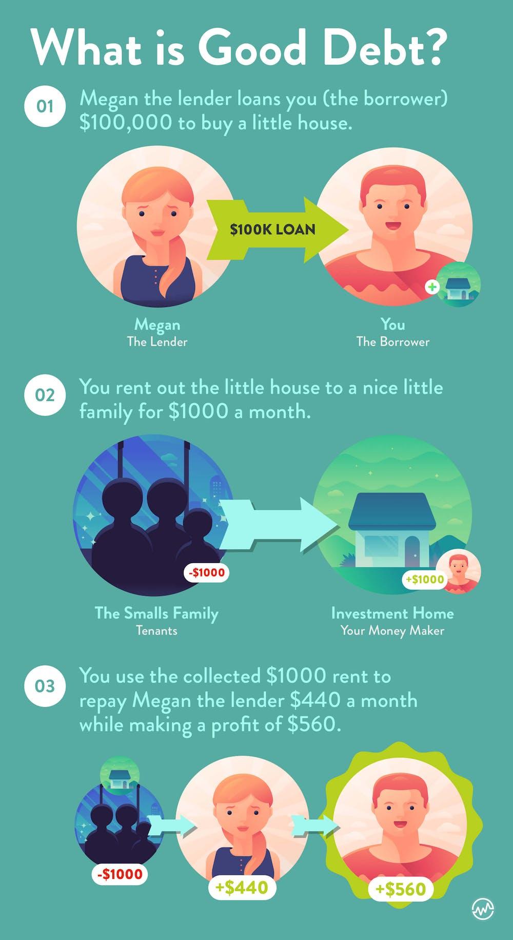 Good Debt vs Bad Debt