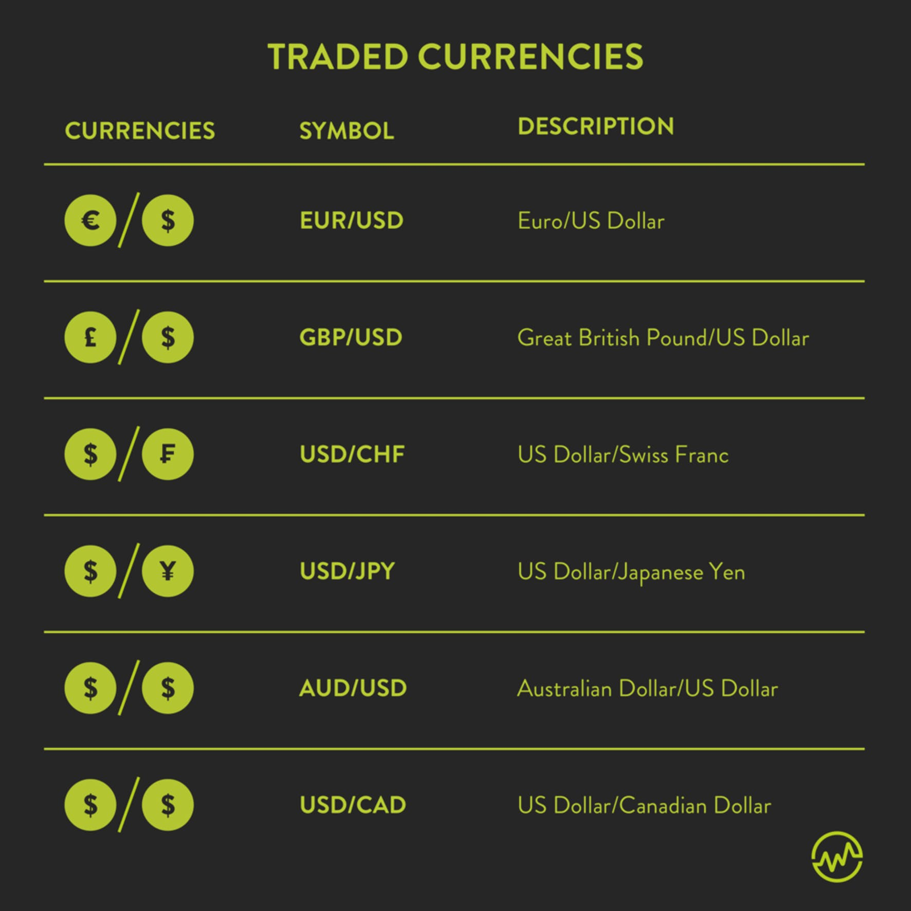 Forex for beginners: Traded currencies in the forex market