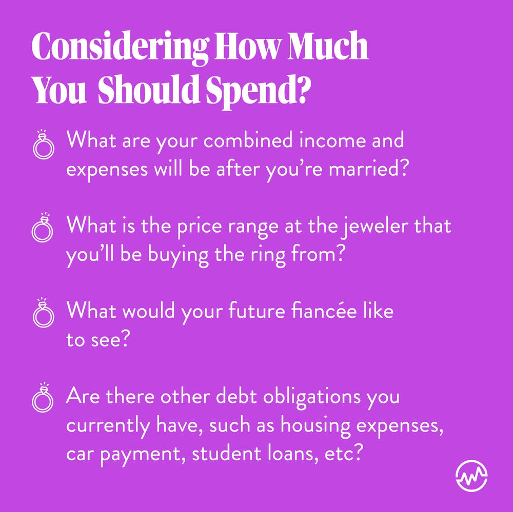 How much should you spend on an engagement ring? Consider your combined income after marriage, the price range, and your current debt obligations.