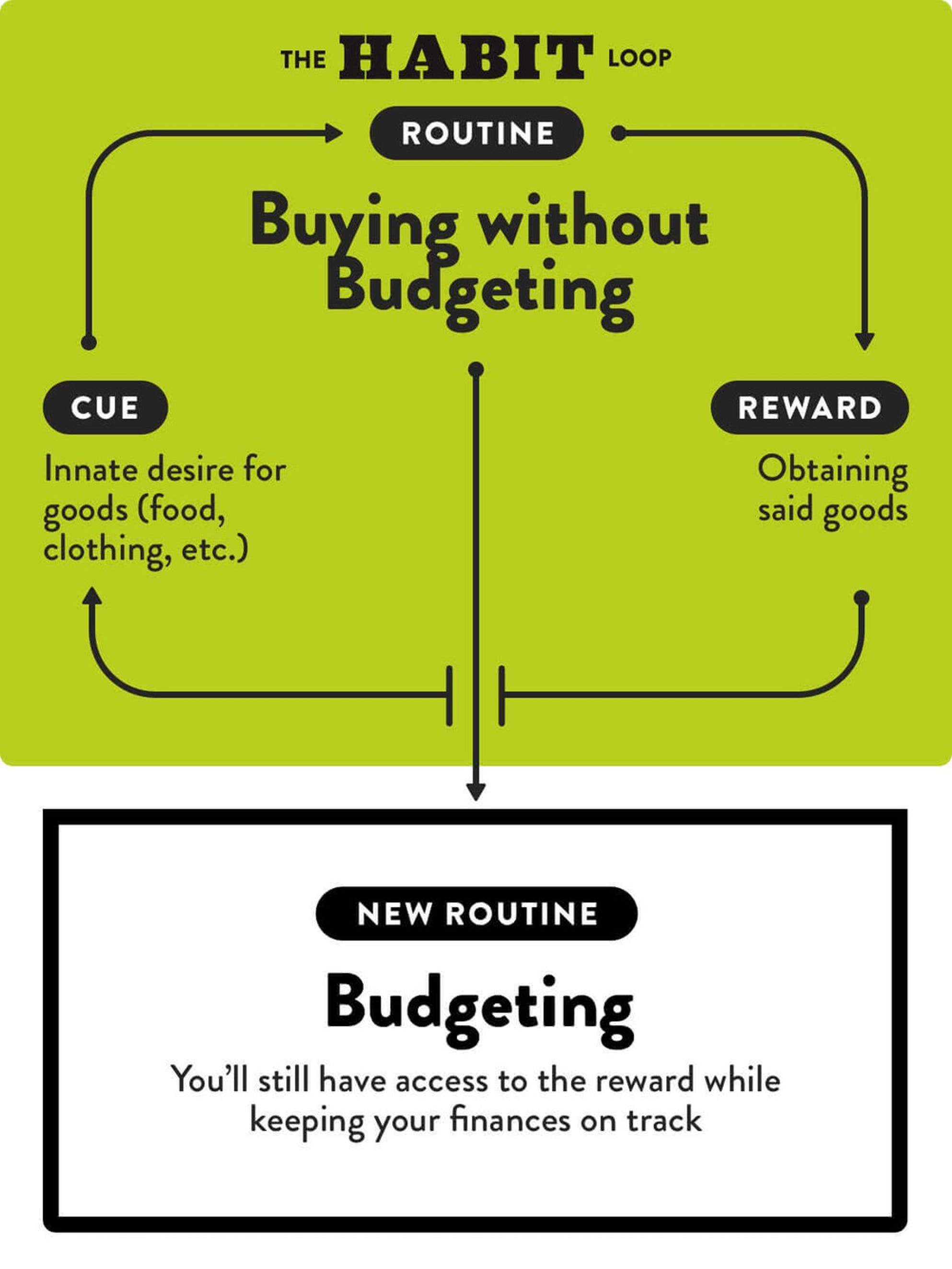 How to spend less money: buying without budgeting habit loop