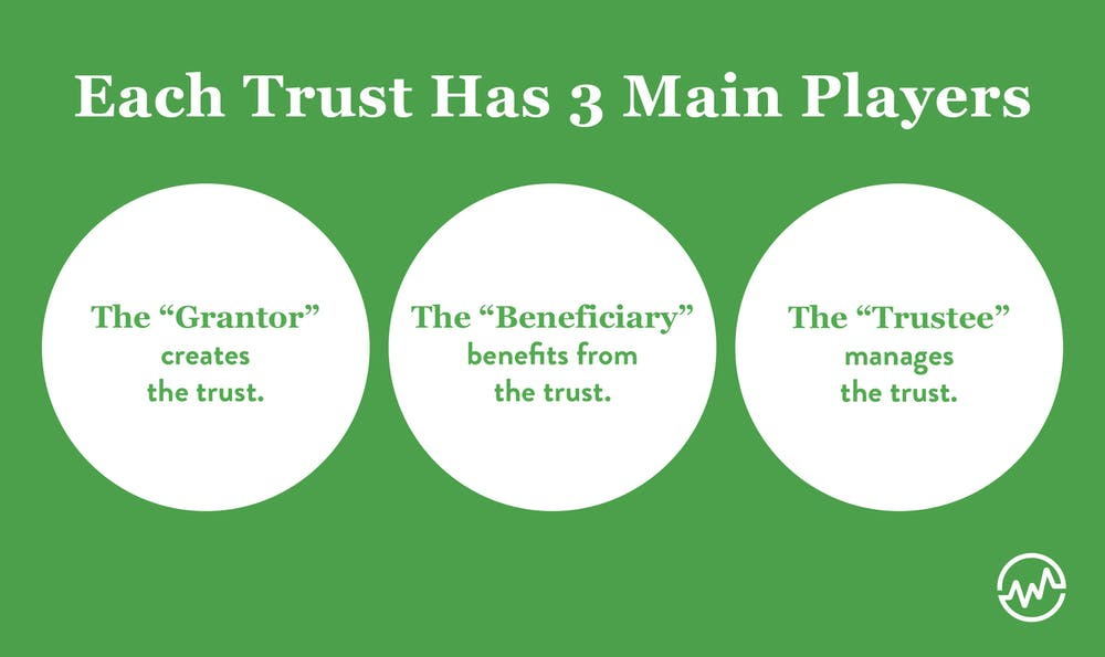 Setting up a trust fund by determining the grantor, beneficiary, and trustee of the trust