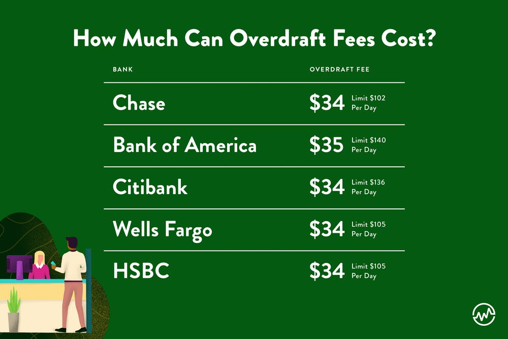how much overdraft fees cost at different banks