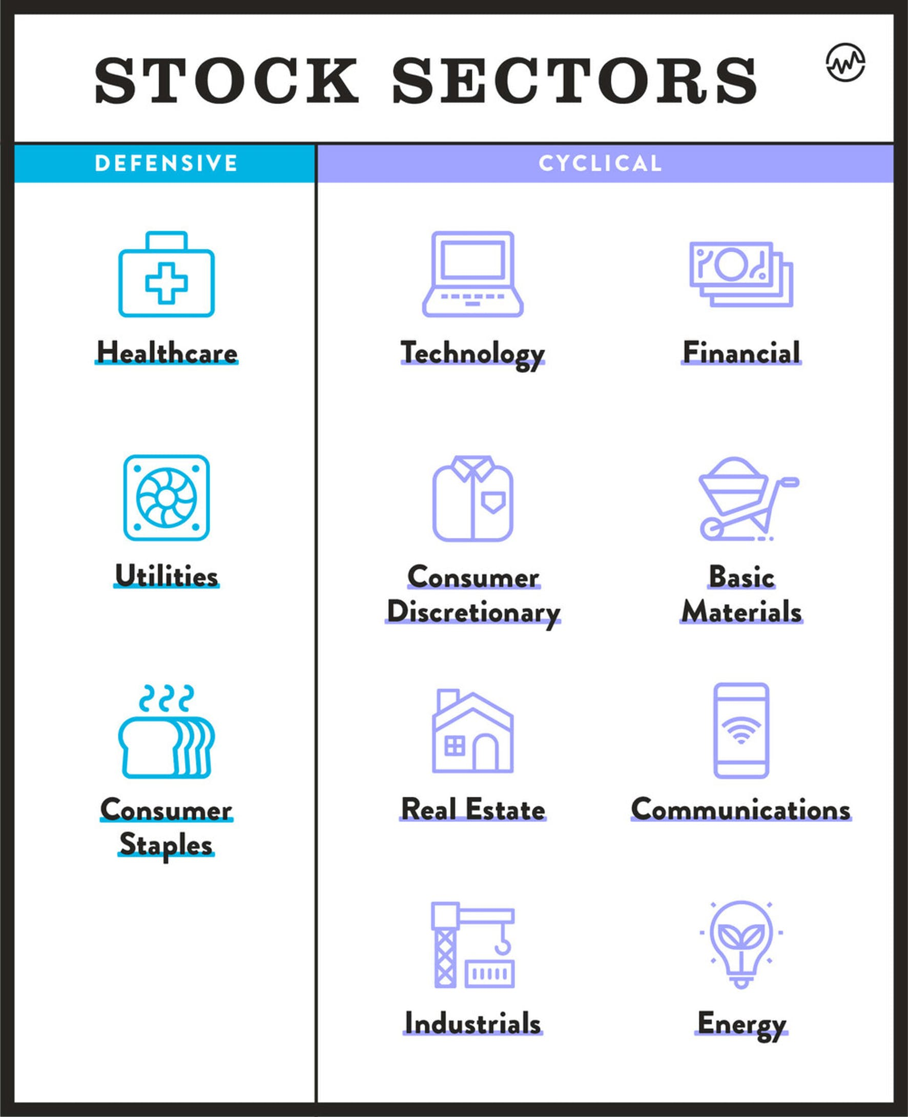 Defensive and cyclical stock sectors categorized in a blue and purple infographic