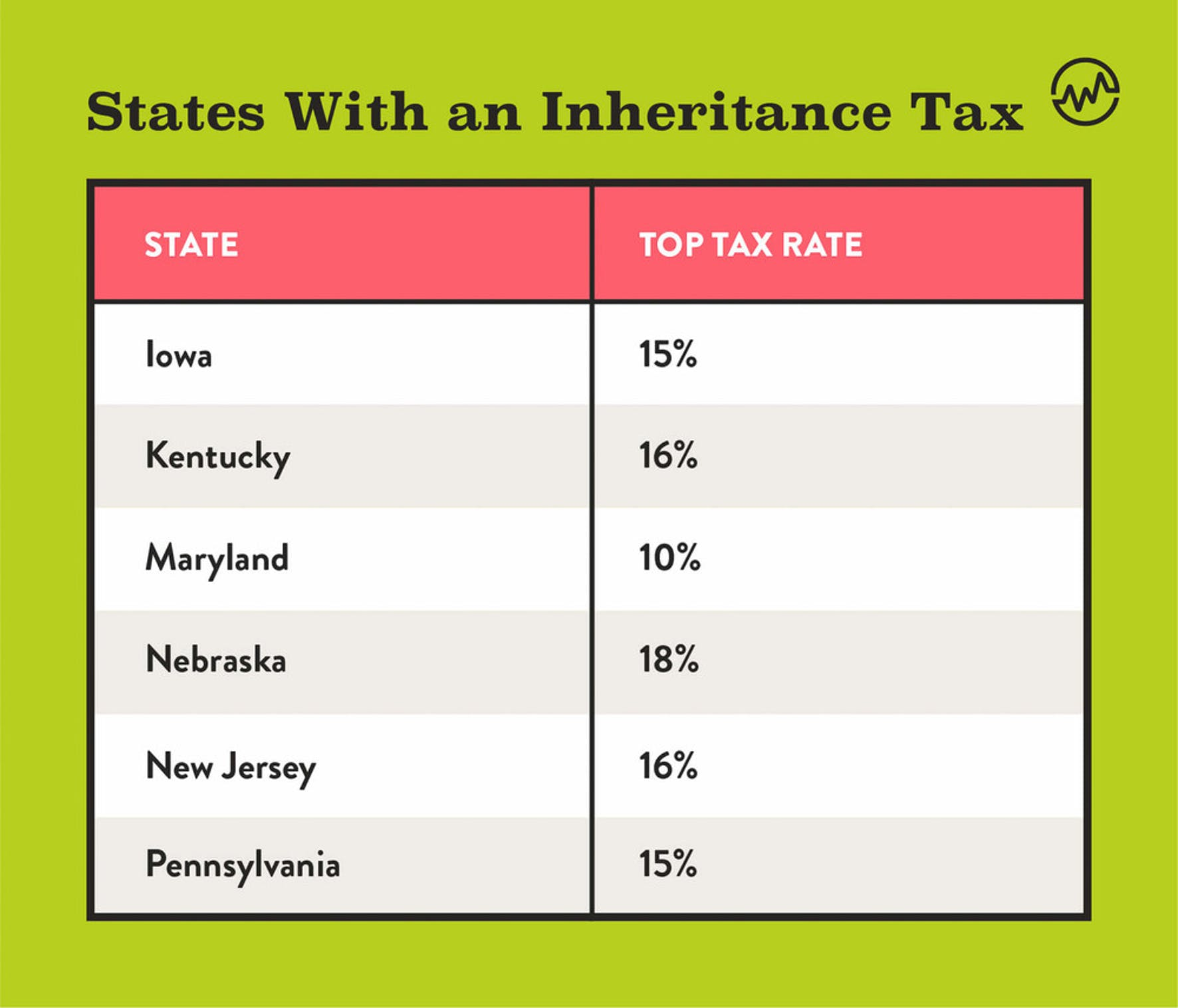States with an inheritance tax