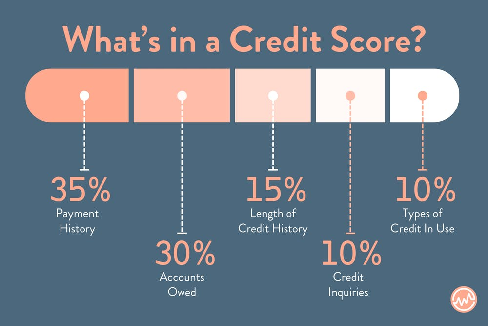 What makes up a credit score?