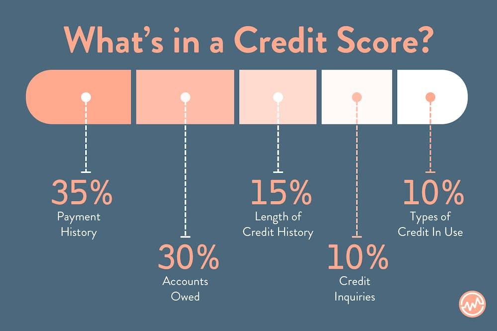 Cosa compone un punteggio di credito?