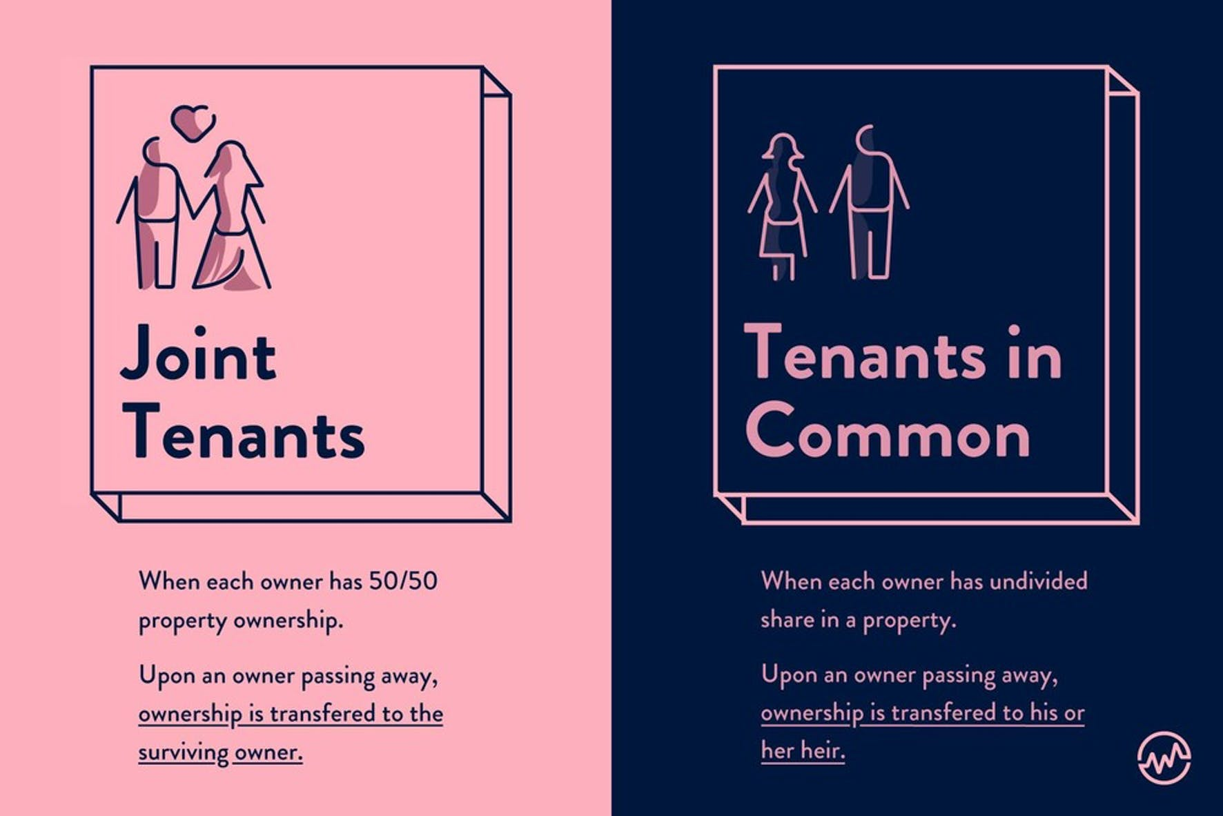Buying a house with a friend: The difference between joint tenants and tenants in common graphic
