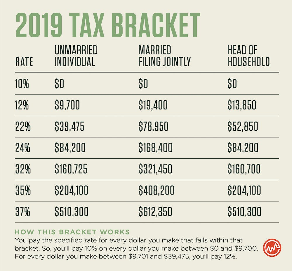 How to pay less taxes: 2019 tax bracket