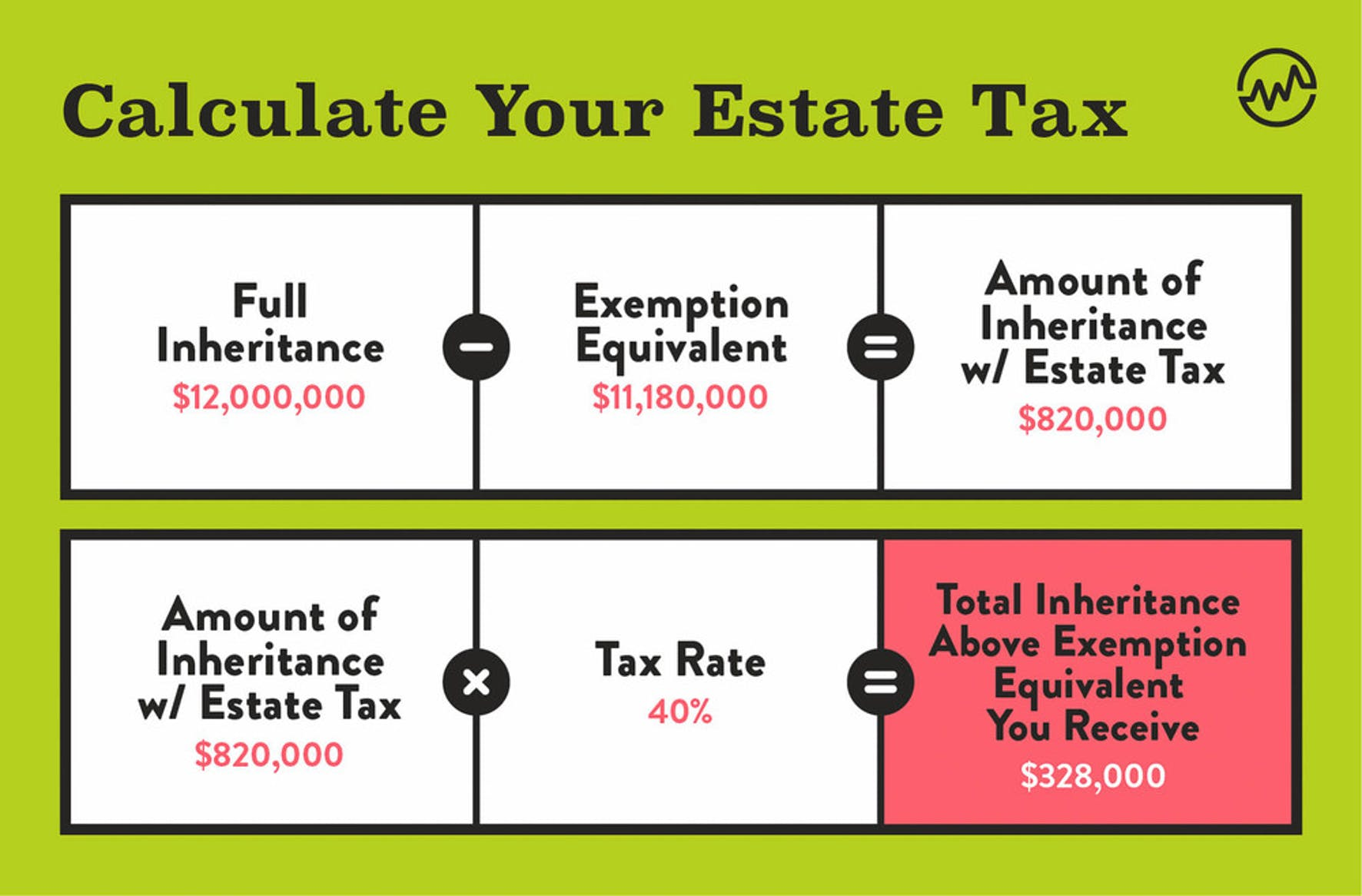 Inheritance Tax: How To Calculate Your Estate Tax